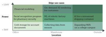 Edge use cases