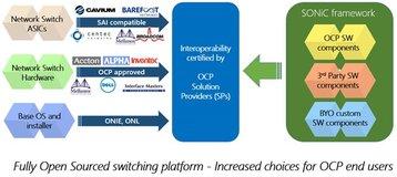 microsoft sonic diagram