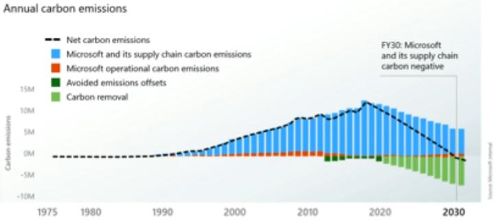 Microsoft annual carbon emissions slide_050521.png