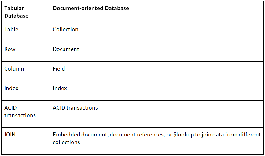 Tabular to document-oriented database