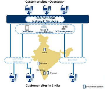 NTT operations in India