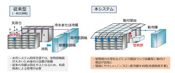 R1224yd, NTT Communications, Japanese refrigerant company, HFO, HFC, NTT Data Center