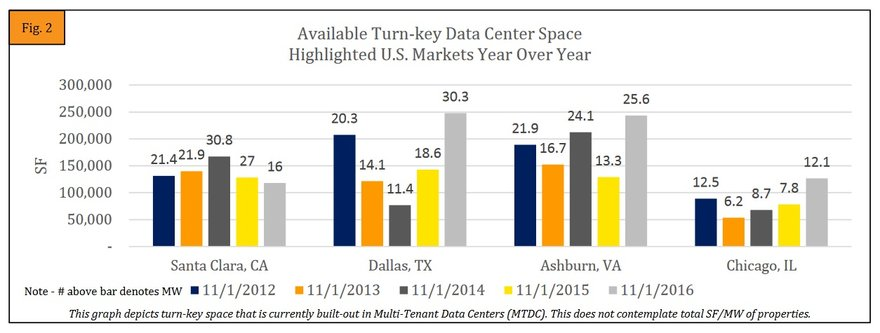 MTDC market in the US