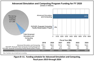 Nuclear Funding for ASC
