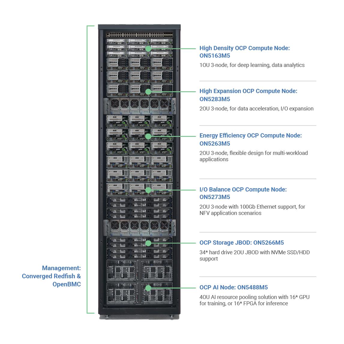 Inspur brings AI tech into OCP servers - DCD