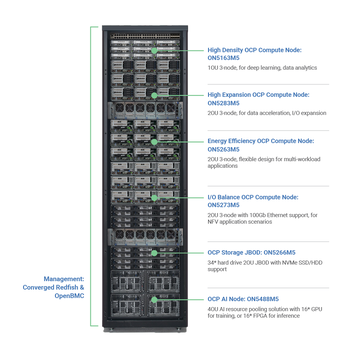 OCP Rack Scale Server Solution - Rack Comp.png
