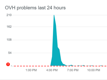 OVH downdetector 30 March 2020.png
