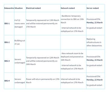 OVHcloud SBG restoration plan 14 march 2021.png