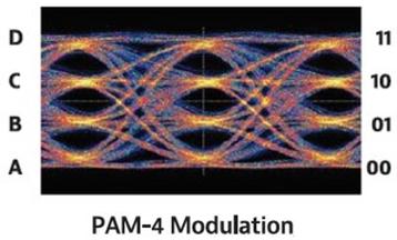 PAM-4 Modulation