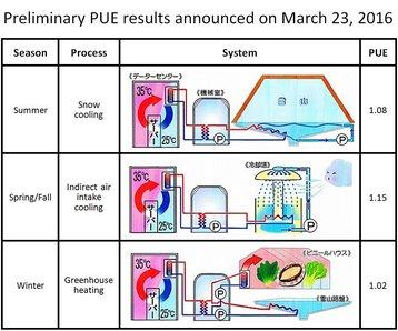 Pue Results