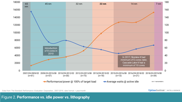 Performance vs idel power vs lithography  Uptime Institute.png