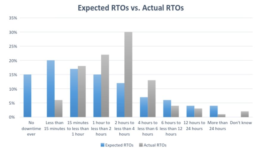 rto outage recovery time figures esg research