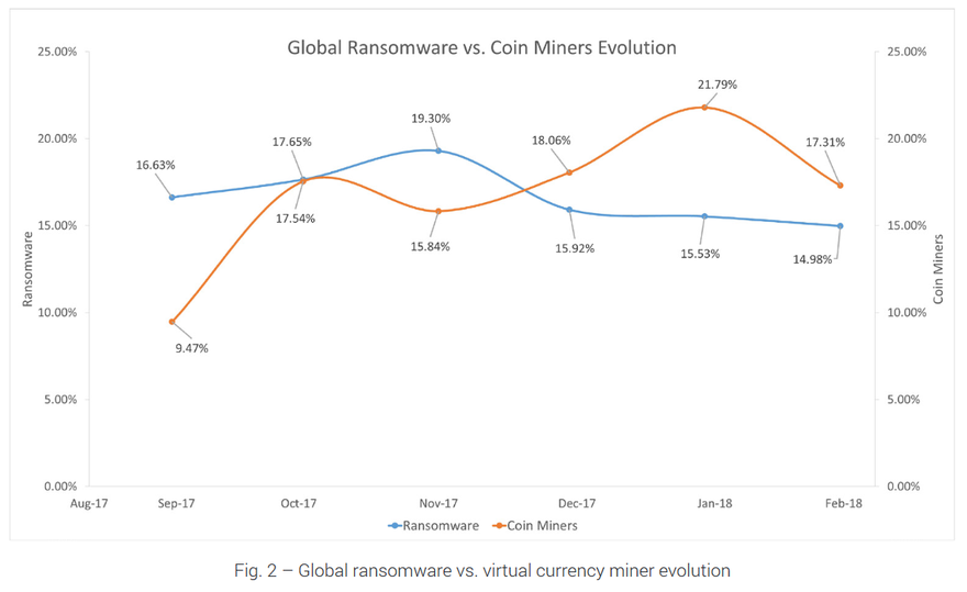 Ransomware versus crypto-miners