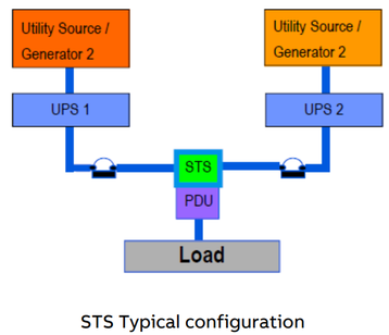 STS typical configuration.png