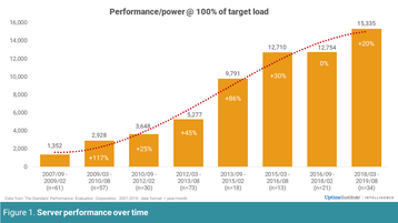 Server Performance over time Uptime Institute.png