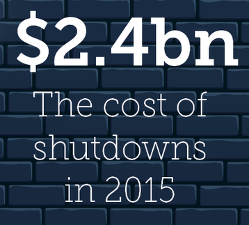 Shutdown costs