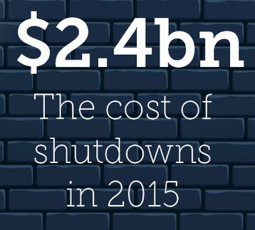 Shutdown costs