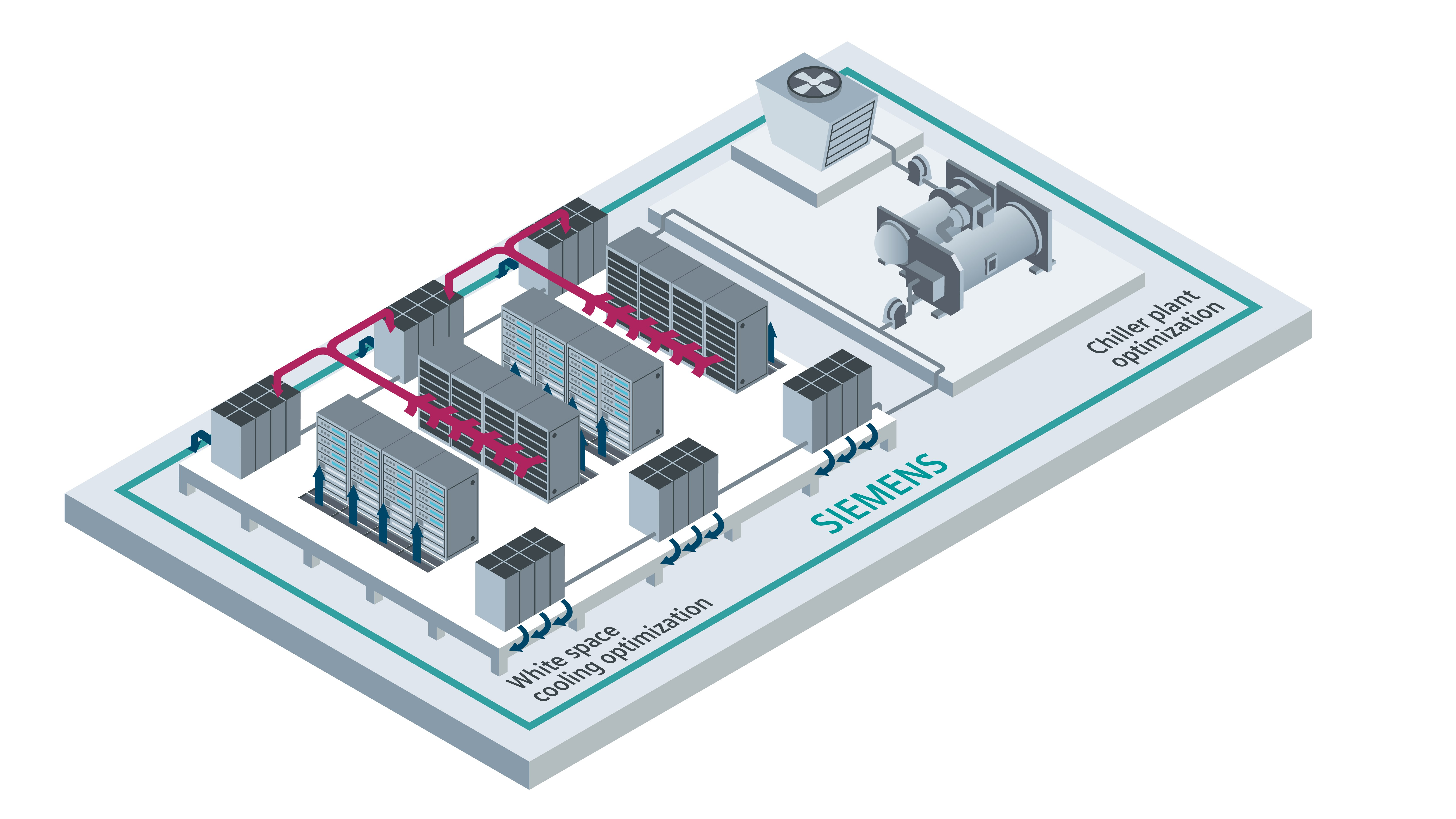 Siemens brings AI-based thermal optimization to Europe and Asia - DCD