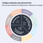 Soluciones de alquiler de refrigeración, calefacción y energía.png