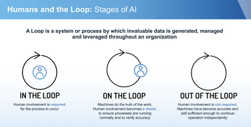 Stages of AI