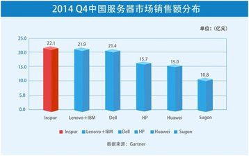 statistics for x86 server sales in q4 2014 in china