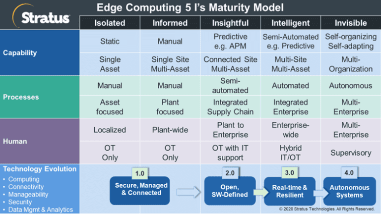Stratus-Edge-Computing-Maturity-Model-1-768x432.png