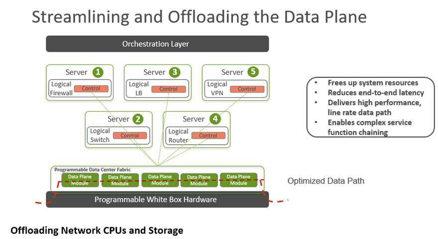 Streaming and Offloading the Data Plane