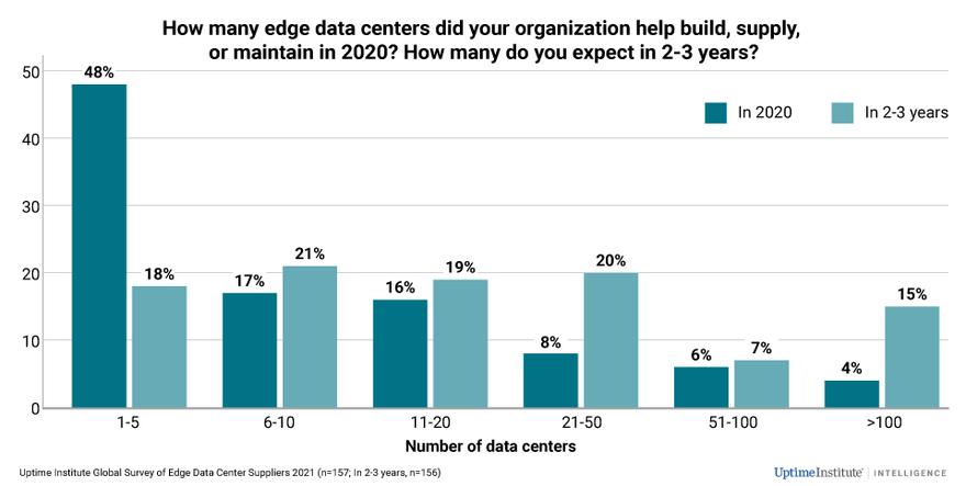 Suppliers-expect-an-edge-data-center-expansion_2021EdgeSurvey.png