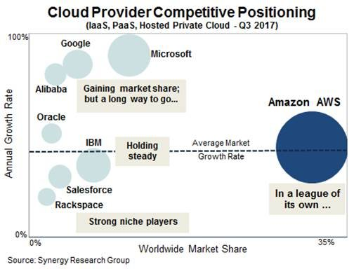 Cloud market share Q3 2017