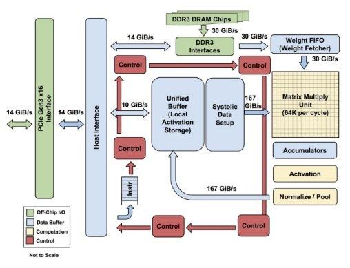 Tensor Processing Unit diagram