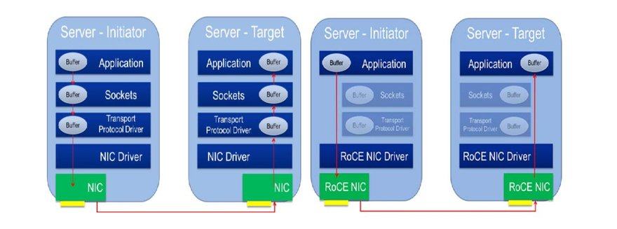 Traditional server-to-server communication (left) versus RDMA over Converged Ethernet (RoCE) server-to-server communication (right)