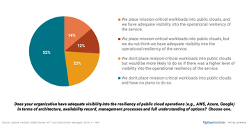 UI 9th Annual Survey Resiliency of Public Cloud Operations Slide.PNG