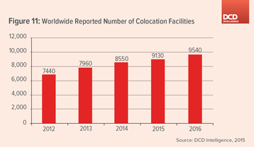 Worldwide Reported Number of Colocation Facilities