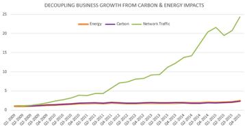 akamai energy carbon graph
