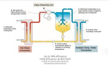 aligned energy climeon diagram