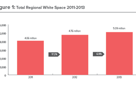 Total regional white space in APAC in 2011-13