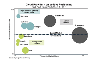 cloud market by Synergy.png