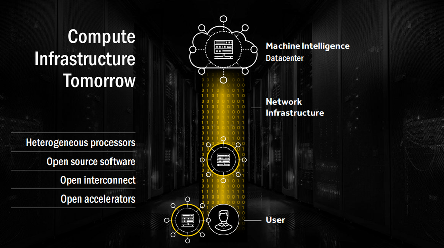 Compute infrastructure tomorrow