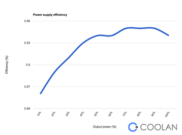 coolan efficiency curve of a power supply