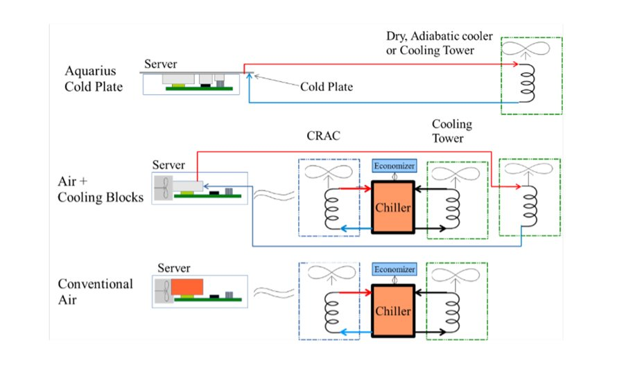 Liquid cooling: do the math - DCD