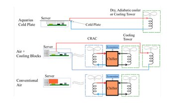 cooling systems evolution