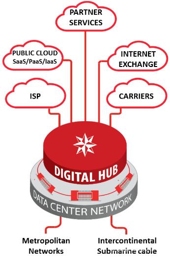 Data4 Digital Hub