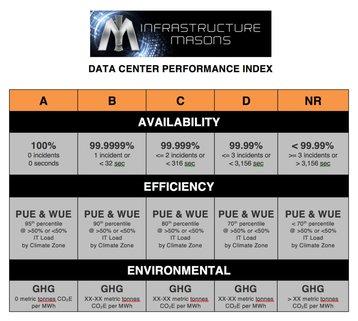 Data Center Performance Index