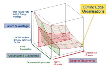 duffy saull experience curve