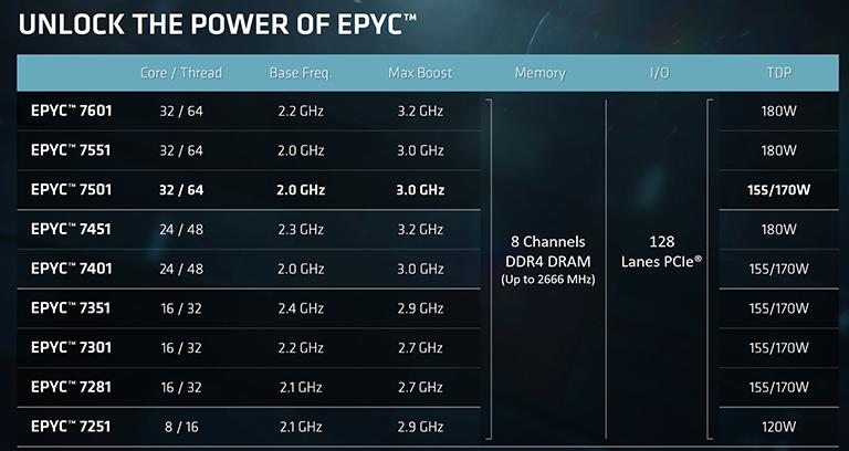 Epyc range