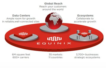 equinix platform-equinix-blog-post.jpg