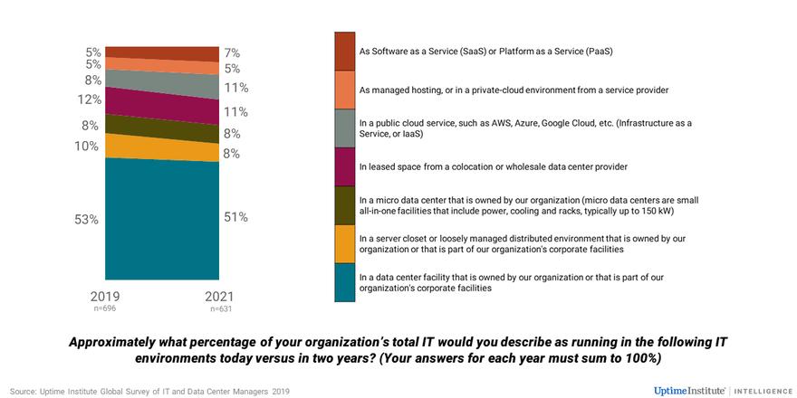The cloud is not killing enterprise IT - DCD