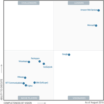 gartner magic quadrant iaa s