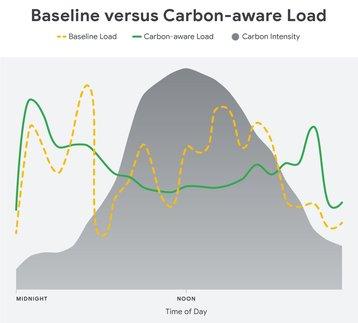 google baseline versus carbon aware load.jpg