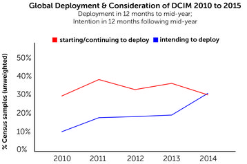 Global deployment and consideration of DCIM